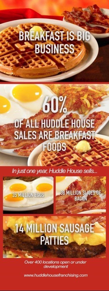 an infographic about Huddle House and breakfast