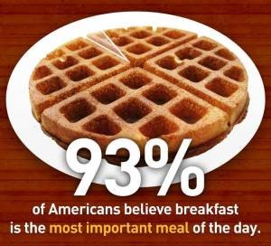93% of Americans believe breakfast is the most important meal of the day.